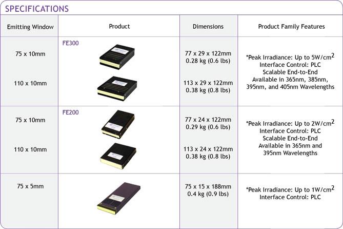 Eprocent Technology Sdn Bhd - Phosean UV LED